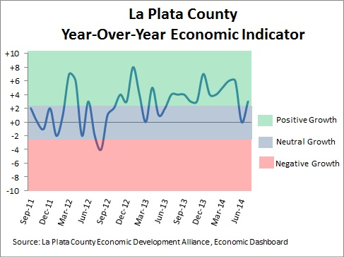 Durango and La Plata County Economic Conditions as of June 2014