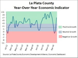 Economic conditions in La Plata County as of July 2016.
