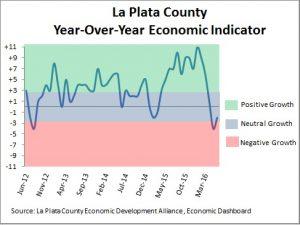 Economic conditions in La Plata County as of June 2016.