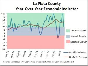 Economic conditions in La Plata County from October 2012 to 2016.