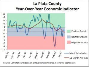 Economic Dashboard October 2017
