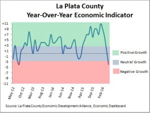 Economic conditions in La Plata County as of May 2016.