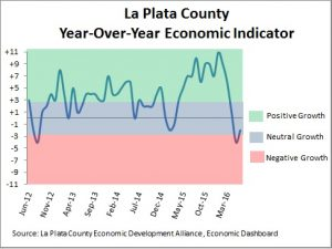 Economic conditions in La Plata County as of June 2016.
