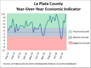 Economic conditions in La Plata County, September 2012 to September 2016.