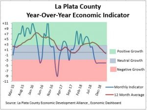 Year-Over-Year Economic Indicator